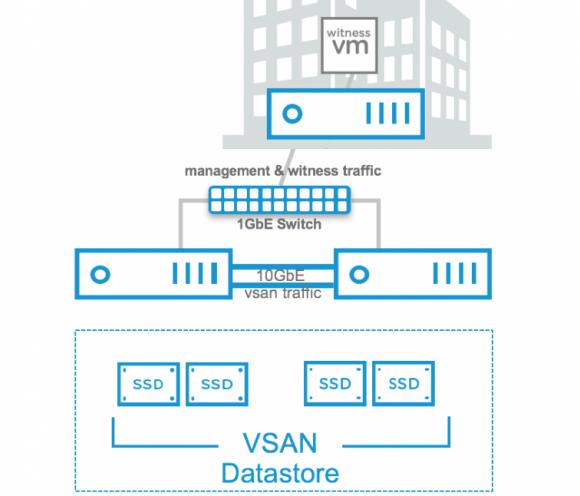 Aufbau einer ROBO-Installation von vSAN in einem 2-Knoten-Cluster mit Direct Connect.