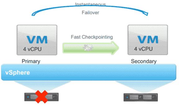 Mit FT lassen sich in vSphere 6.0 auch VMs mit mehreren vCPUs schützen.