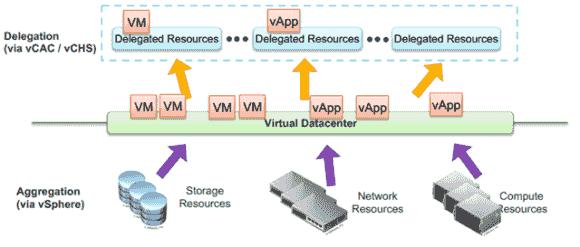 Virtual Datacenter fassen ESXi-Cluster, Storage und Netzwerke zu einem Pool zusammen.