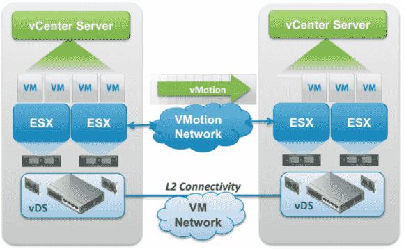 vMotion kann künftig VMs auch über die Grenzen von vCenter und zwischen Distributed vSwitches migrieren.