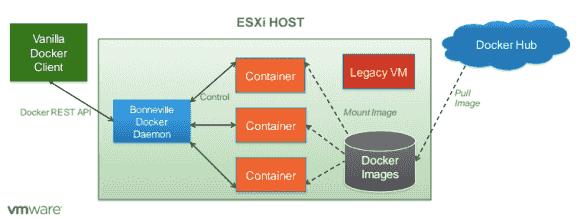 Architektur von vSphere Integrated Container (ehemals Project Bonville)