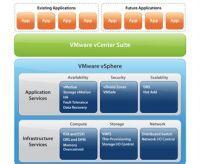 Aufbau von vSphere