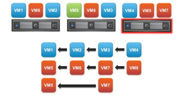 Administratoren können Abhängigkeiten zwischen VMs definieren und so die Startreihenfolge nach einem Failover bestimmen.