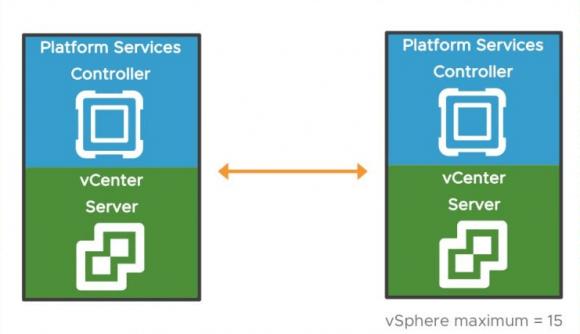 Bis zu 15 Instanzen der vCSA können über den Embedded Link Mode verknüpft werden.