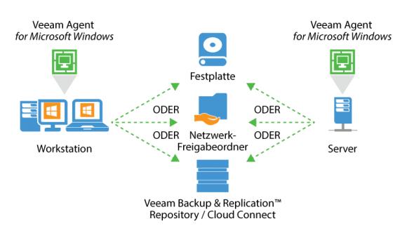 Die Integration des Agent for Windows mit B&R beschränkt sich nicht mehr auf die Nutzung der Repositories.