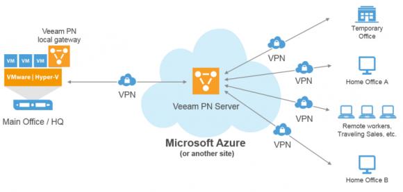 Veeam PN vereinfacht Punkt-zu-Punkt-Verbindungen zwischen Remote-PCs und der Firmenzentrale.