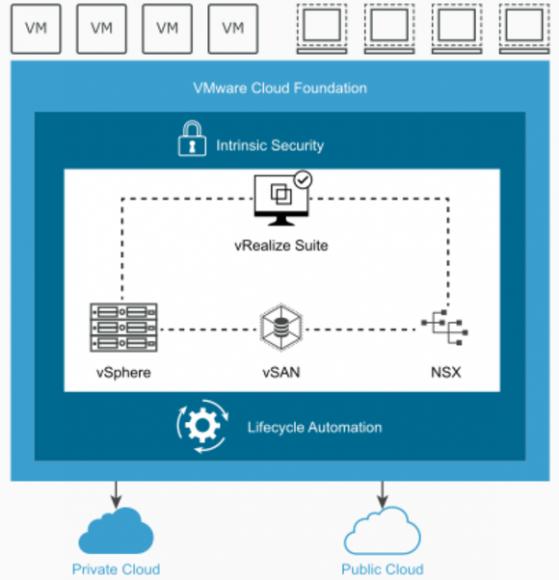 Bestandteile der VMware Cloud Foundation