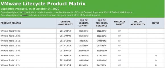 Die Lifecycle Product Matrix zeigt nun, wie lange die jeweiligen Versionen der VMware Tools Support erhalten.
