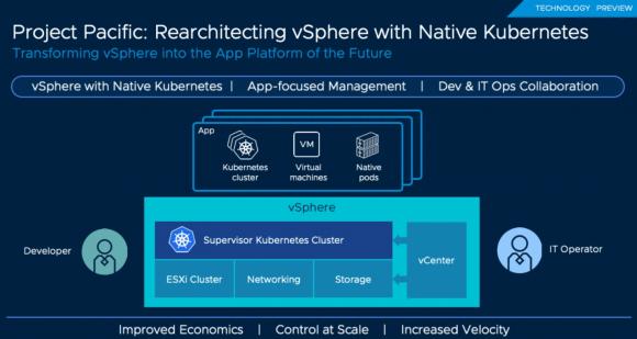 Umbau von vSphere zu einer nativen Kubernetes-Plattform mit Project Pacific