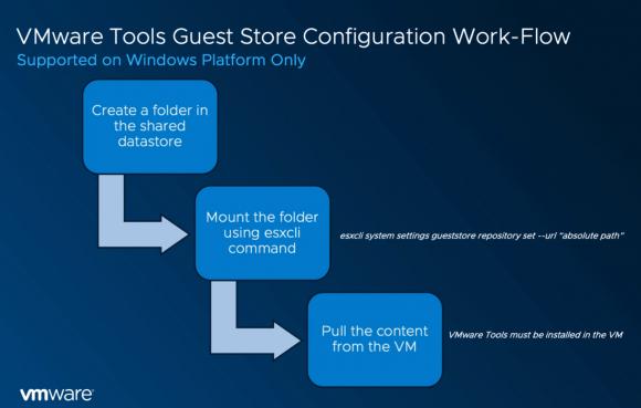 Workflow, um Content über den Guest Store der VMware Tools zu verteilen