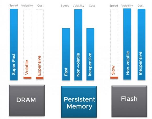 Persistent Memory als Preis-Performance-Kompromiss zwischen Flash und DRAM
