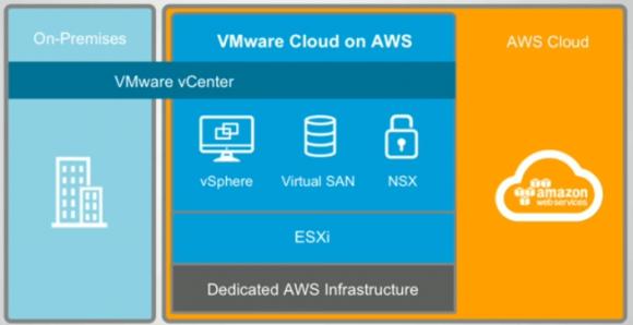 Veeam sichert VMs unter vSphere nicht nur im RZ der Unternehmen, sondern nun auch auf AWS.