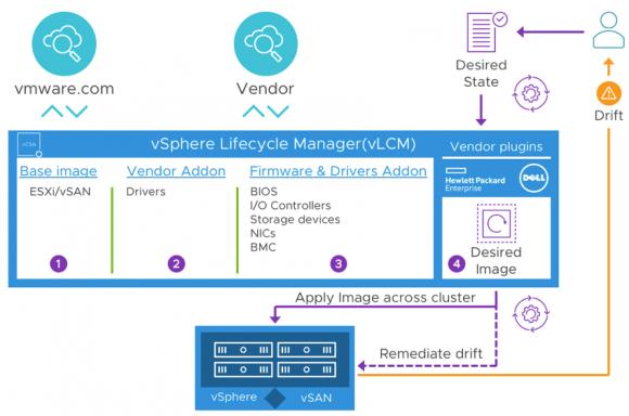 Aufbau und Funktionsweise von vSphere Lifecycle Manager