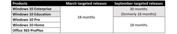 Support-Zeiträume für Windows 10 je nach Edition und Release-Datum