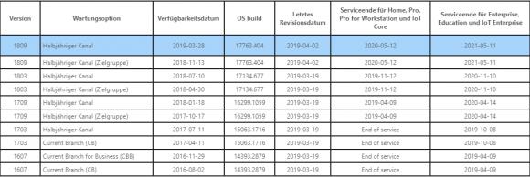 Service-Fristen für Windows 10 in verschiedenen Editionen und Service-Channels