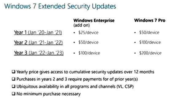 Die bis dato inoffiziellen Preise für den verlängerten Support von Windows 7