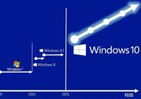 Roadmap von und zu Windows 10