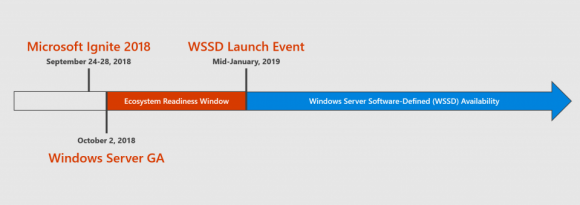 Windows Server 2019 ist zwar GA, aber einige Features sind faktisch noch nicht verfügbar.