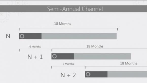 Im Semi-annual Channel erscheinen zwei Feature-Updates von Windows Server pro Jahr. Ihr Support läuft 18 Monate.