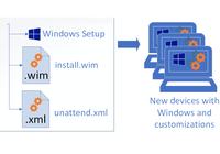 Setup von Windows 10 mit Antwortdatei