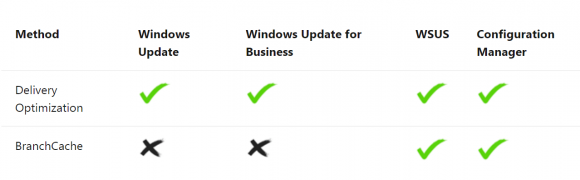 Delivery Optimization works with WSUS and Windows Update for Business.