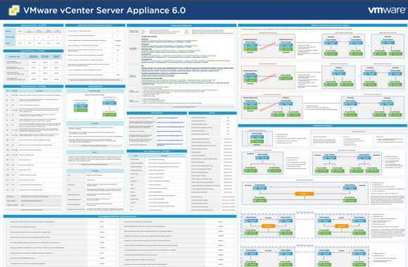 Poster für VMware vCenter Server Appliance (vCSA) 6.0