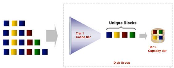 Die Deduplizierung erfolgt erst, sobald Daten aus dem Cache entfernt werden.