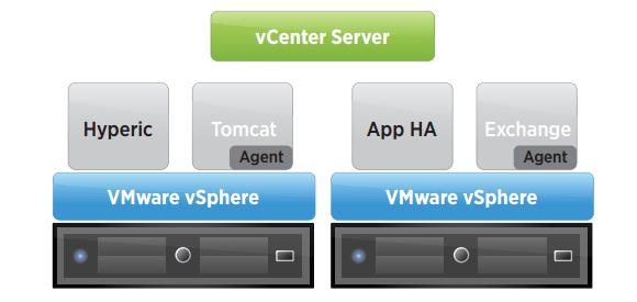 vSphere App HA gewährleistet mit Hilfe von Hyperic Hochverfügbarkeit für ausgewählte Anwendungen.