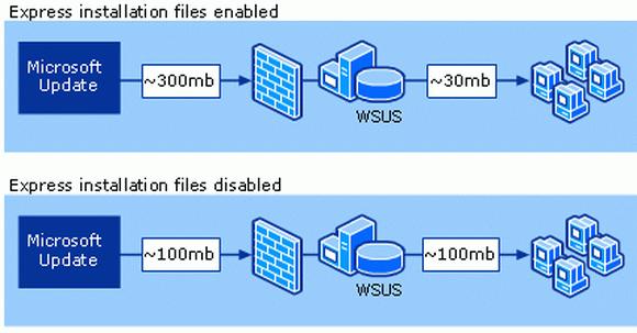 Der ursprüngliche Download vom Internet ist bei Express Updates bis zu 3 mal so groß wie bei herkömmlichen.