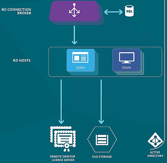 Kernkomponenten eines RDS-Deployments