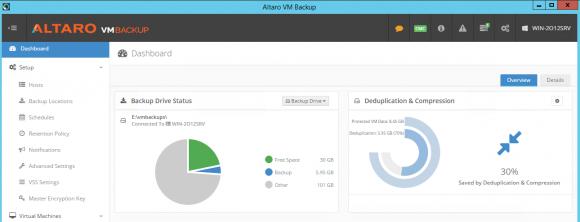 Im Dashboard finden sich Informationen zur Wirksamkeit der Deduplizierung und dem Status der Backup-Laufwerke.