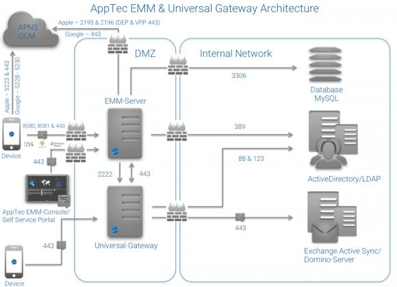 AppTec-Systemarchitektur bestehend aus EMM-Server, Universal Gateway sowie Exchange-Server.