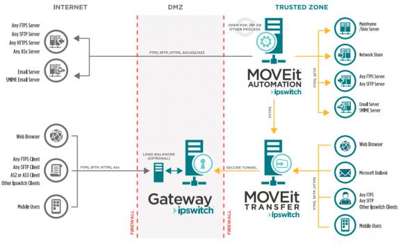 Aufbau und Funktionsweise von Ipswitch MOVEit