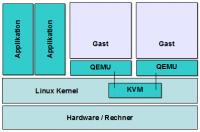 KVM Architektur