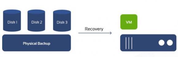 Mit den integrierten P2V-Tools können physische Windows-Server in eine VM wiederhergestellt werden.
