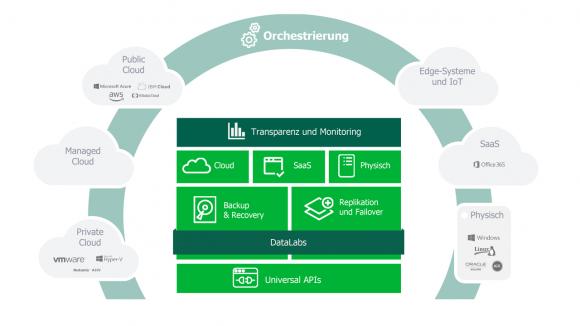 Veeam unterstützt Data Protection von physisch über lokal bis hin zu Multi-Cloud.