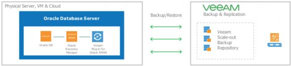 Das RMAN-Plugin von Veeam wird Backup und Restore von Oracle-Datenbanken vereinfachen.