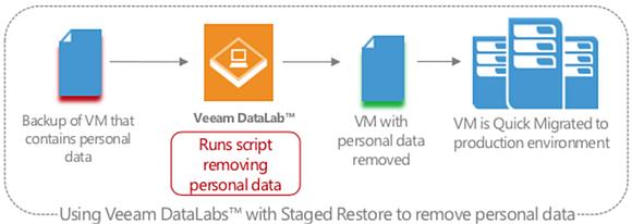DataLabs ermöglicht beim Restore die Ausführung eigener Scripts zur Löschung von Daten vor dem eigentlichen Restore.