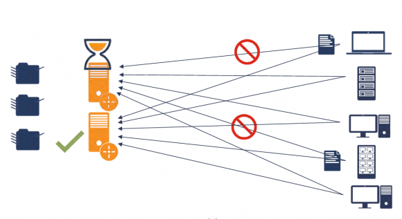 Failover für Print-Server mit ThinPrint