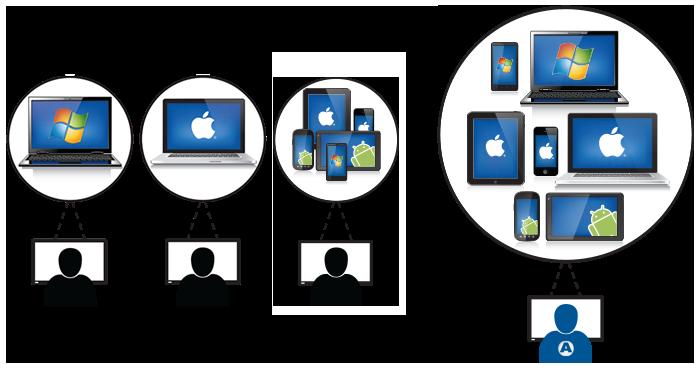 Byod Absolute Manage Verwaltet Private Windows Pcs Und
