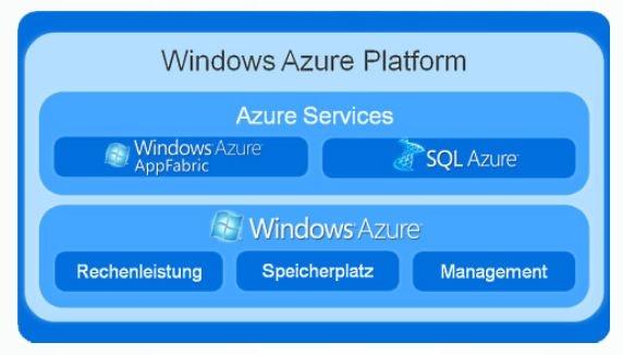Bestandteile von Microsoft Windows Azure