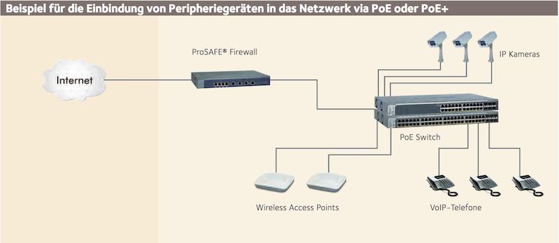 Netgear: Tipps für Power over Ethernet | WindowsPro