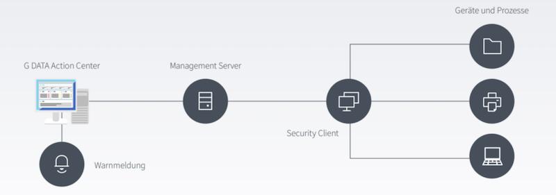 Mit G DATA Network Monitoring die IT-Infrastruktur überwachen