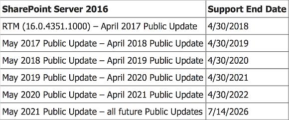 Updates für SharePoint Server 2016