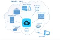 Die Cloud-Dienste von Alibaba Cloud sind auch über ein deutsches Datacenter verfügbar.