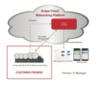 Mit der Avaya Cloud Networking Platform lassen sich WLAN-Komponenten und drahtgebundene Netzwerksysteme verwalten.