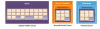 Bereitstellungsmodelle von Azure Stack
