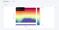 """Balabit Blindspotter erzeugt """"Heat Maps"""", die ungewöhnliche User-Aktivitäten transparent machen."""