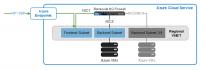 Die Implementierung der NexGen-Firewall der F-Series von Barracuda auf Microsoft Azure