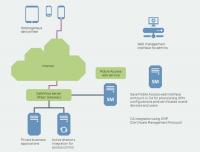 Bittium SafeMove Mobile Access baut IPsec-Tunnel zwischen Mobilgeäten und Firmenetz auf.